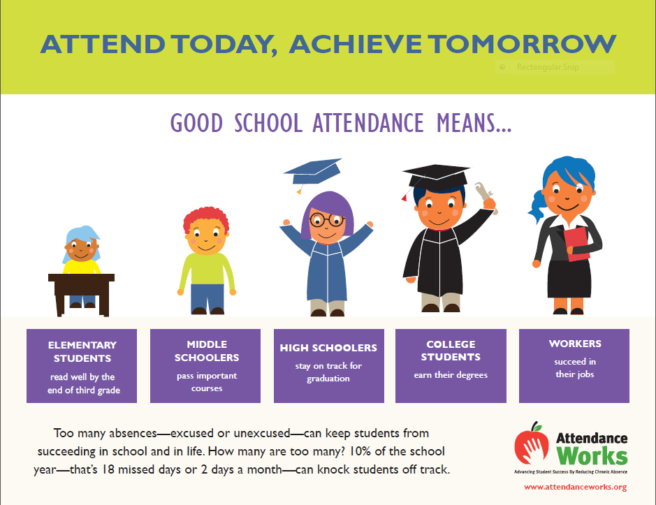 "Infographic with text across top ""Attend Today, Achieve Tomorrow"" Good School Attendance Means... followed by images of school aged youth with captions ""Elementary Stidents: read well by the end of third grade Middle Schoolers: pass important courses; High Schoolers: stay on track for graduation; College Students: earn their degrees; Workers: succeed in their jobs"" Under the images is the text ""Too many absences - excused or unexcused can keep students from succeeding in school and in life. How many are too many? 10% of the school year - that's 18 missed days or 2 days a month - can knock students off track"" and Attendance Works Logo featuring a hand placed on top of an apple."
